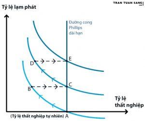 Đường cong Phillips tăng cường - kỳ vọng