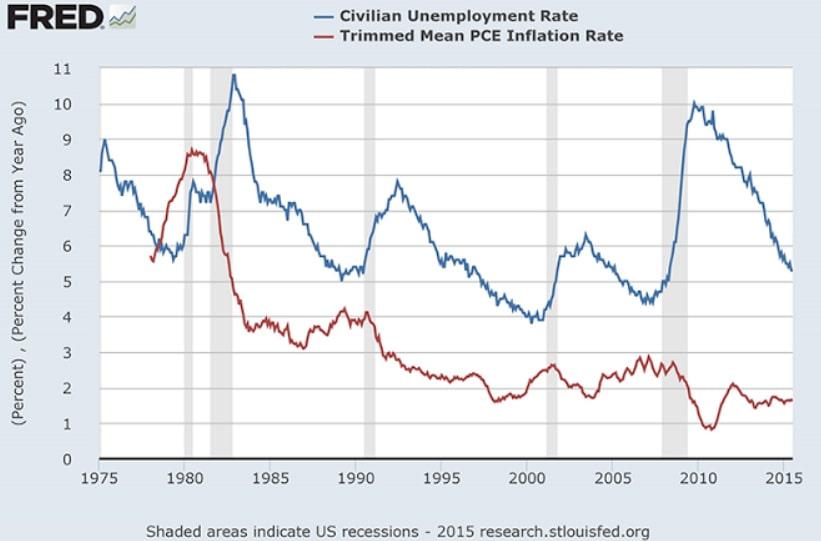 Lạm phát và thất nghiệp tại Mỹ 1975 - 2015