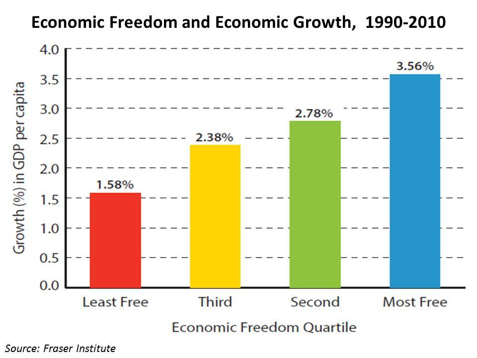 Tự do kinh tế và tăng trưởng kinh tế, 1990 – 2010. Nguồn: Viện Fraser.