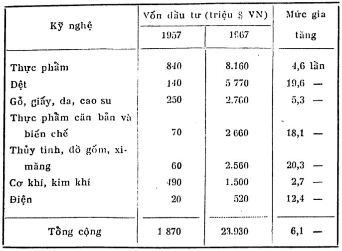 Số vốn đầu tư vào nền công nghiệp miền Nam giai đoạn 1957-1967 (Nguyễn Huy, 1972, tr.30).