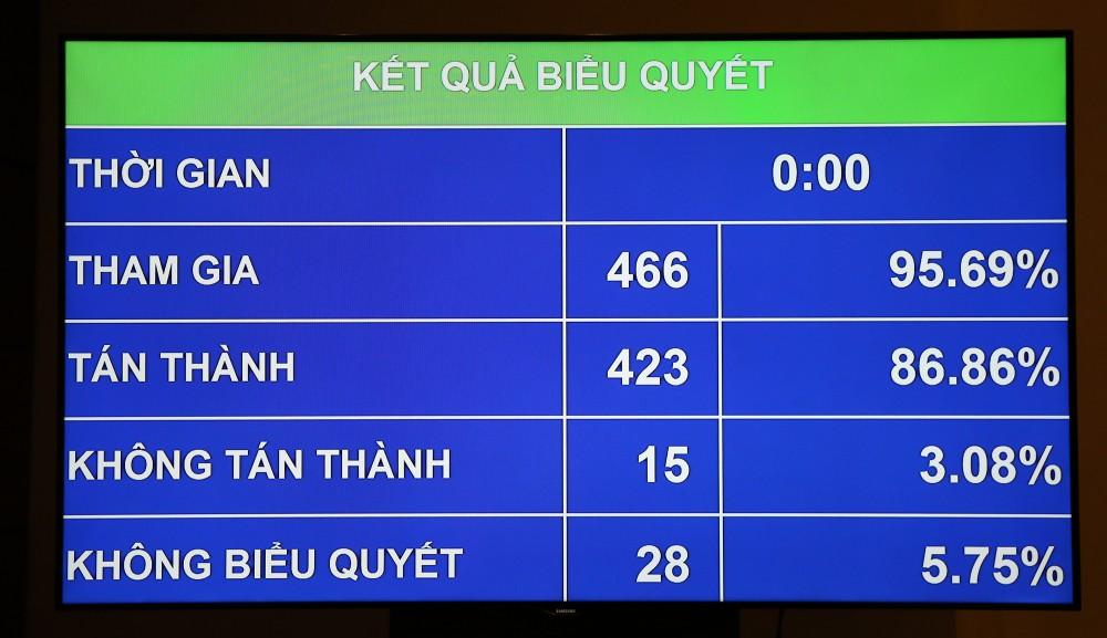 Ngày 12/6/2018, gần 87% đại biểu Quốc hội Việt Nam tán thành thông qua Luật An ninh mạng.