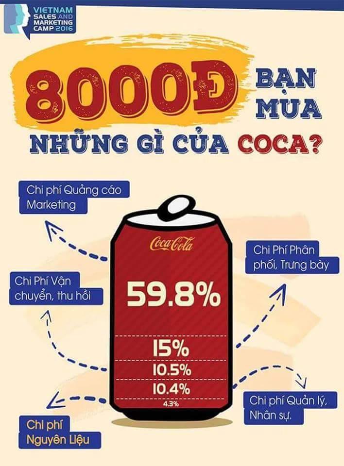 Các chi phí trong một lon Coca (Nguồn: Đại hội Sales và Marketing Việt Nam)