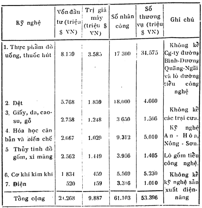 Cơ cấu ngành công nghiệp chế biến năm 1967 (Nguyễn Huy, 1972, tr.32).