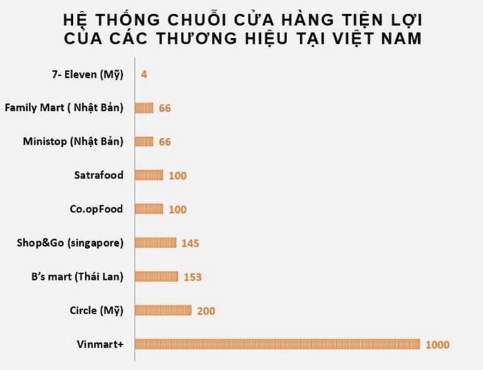 Hệ thống chuỗi cửa hàng tiện lợi của các thương hiệu tại Việt Nam