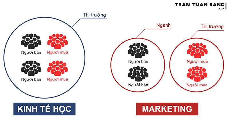 Khái niệm thị trường theo quan điểm kinh tế học và Marketing.