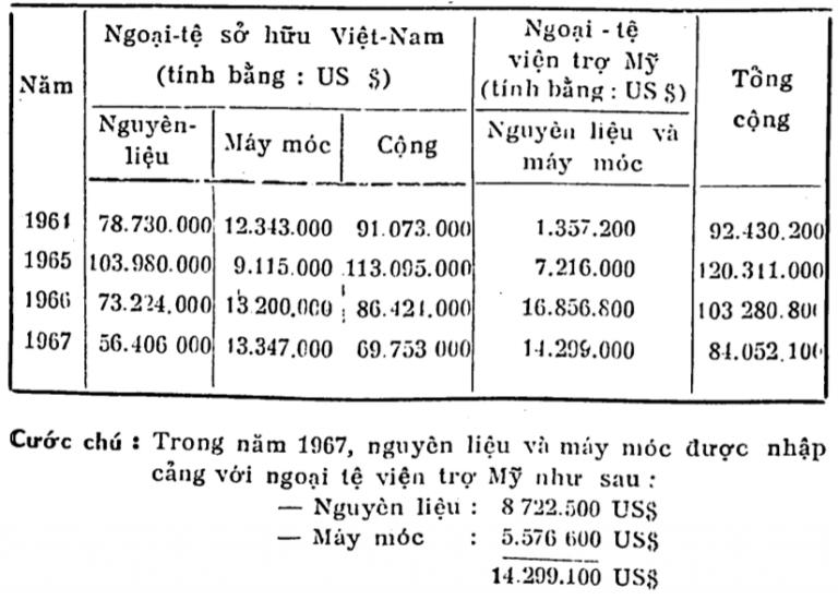 Số ngoại tệ đã cấp cho các nhà máy công nghiệp để nhập cảng nguyên liệu và máy móc từ 1964 – 1967 (Tài liệu của Nha Tiếp Liệu Kỹ Nghệ).